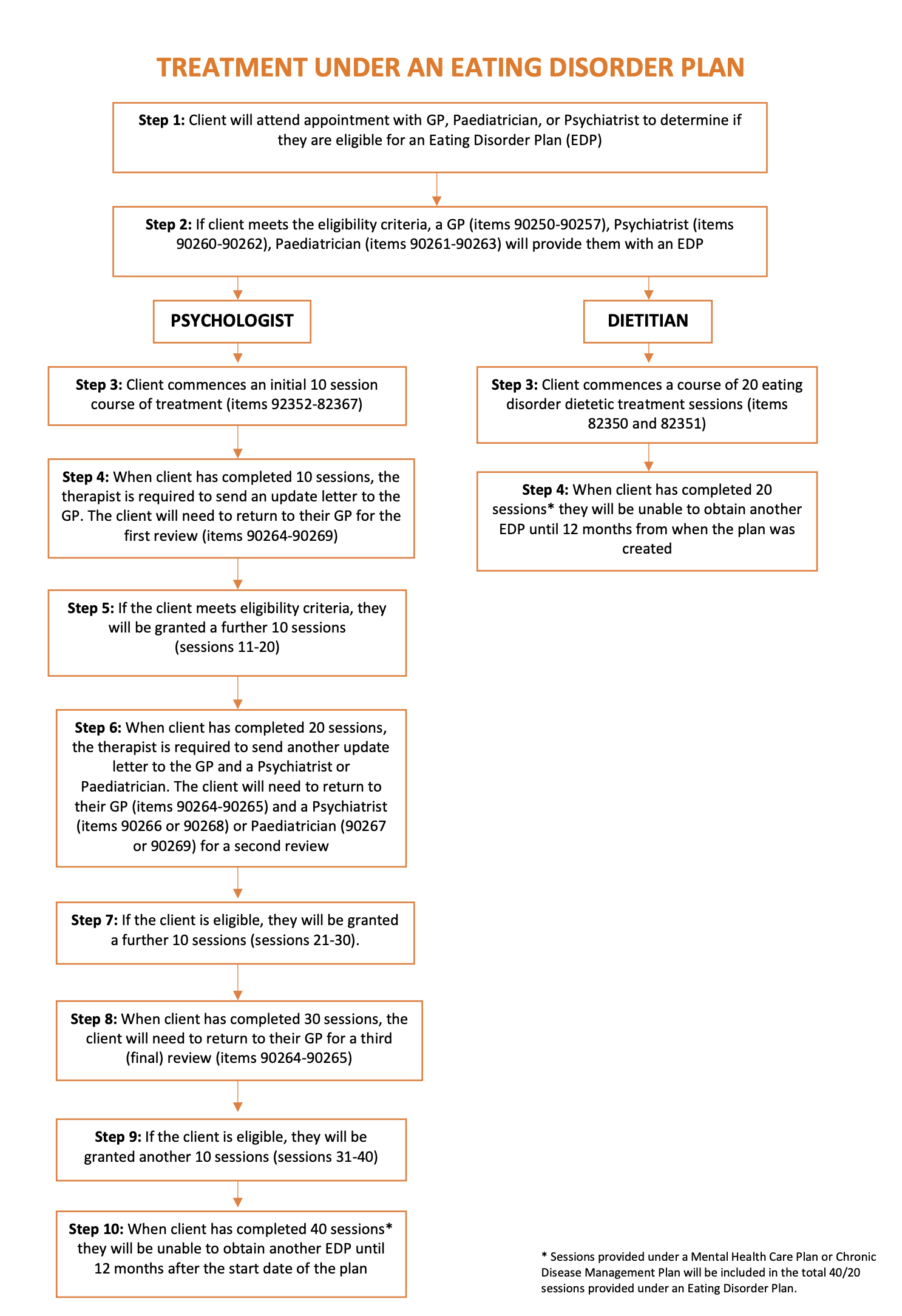 Flow Chart to access Eating Disorder Treatment Plan items